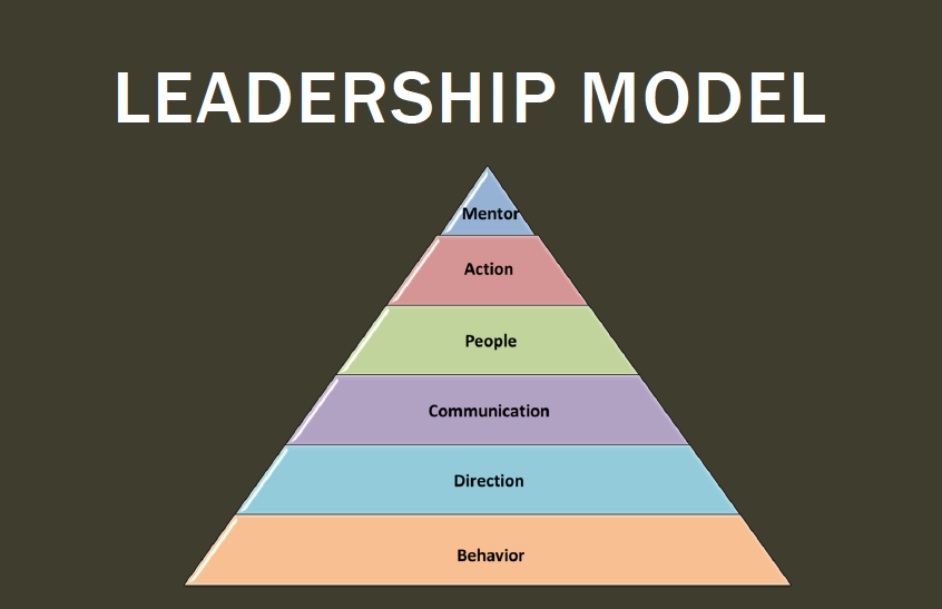 leadership model leadership training skills courses