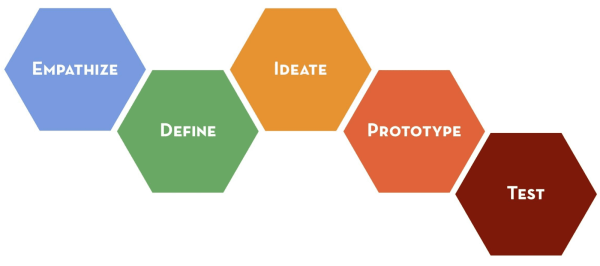 Utilizing Design Thinking to Gain the Competitive Edge